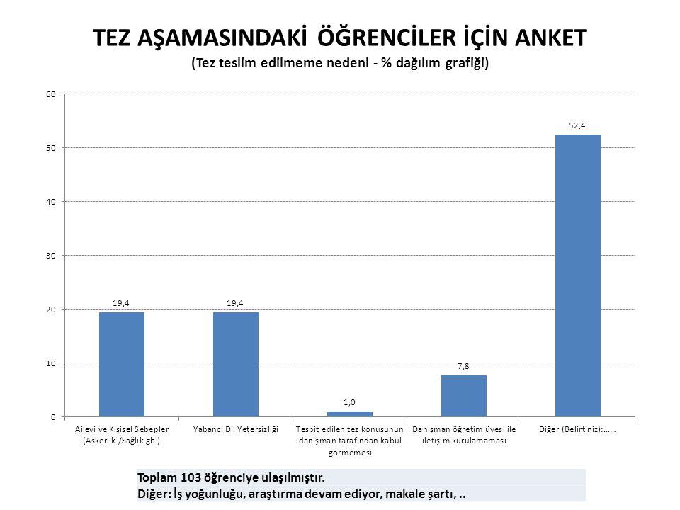 TEZ AŞAMASINDAKİ ÖĞRENCİLER İÇİN ANKET (Tez teslim edilmeme nedeni - % dağılım grafiği)
