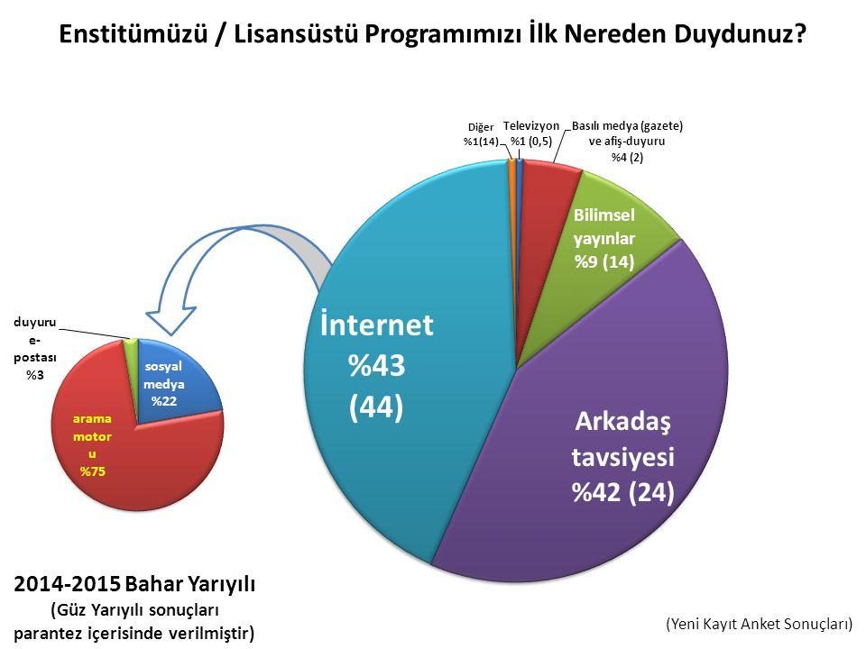 (Yeni Kayıt Anket Sonuçları)