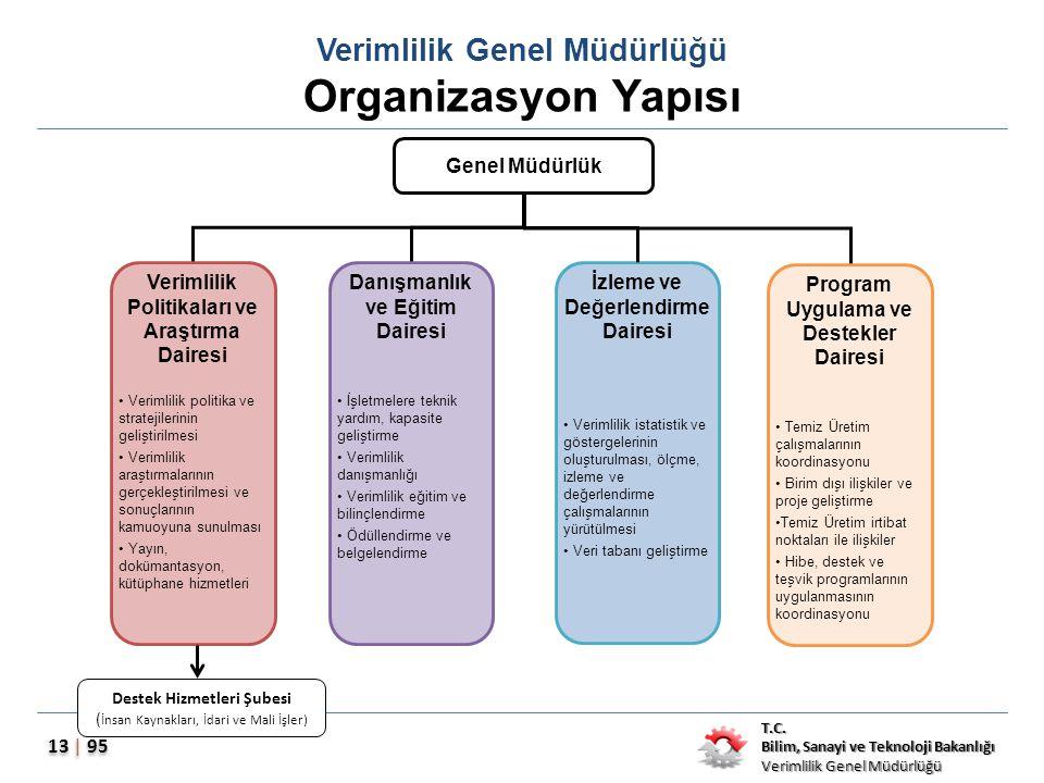 Verimlilik Genel Müdürlüğü Organizasyon Yapısı