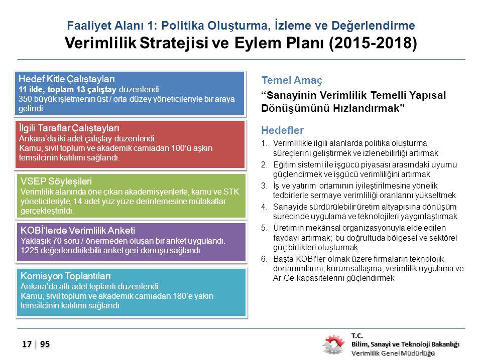 Faaliyet Alanı 1: Politika Oluşturma, İzleme ve Değerlendirme Verimlilik Stratejisi ve Eylem Planı (2015-2018)