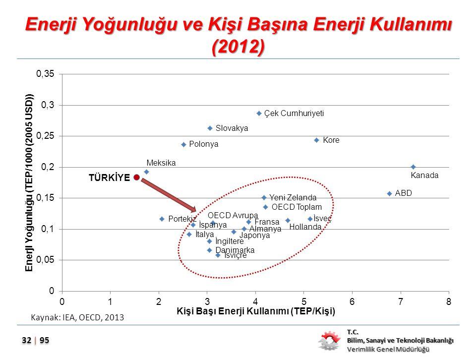 Enerji Yoğunluğu ve Kişi Başına Enerji Kullanımı (2012)