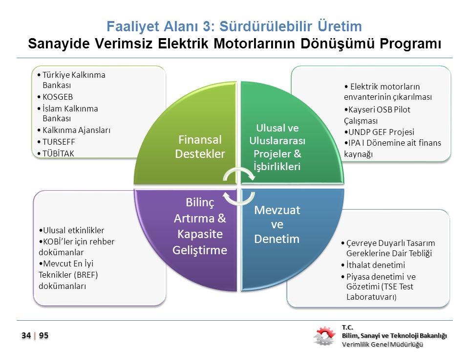Faaliyet Alanı 3: Sürdürülebilir Üretim Sanayide Verimsiz Elektrik Motorlarının Dönüşümü Programı