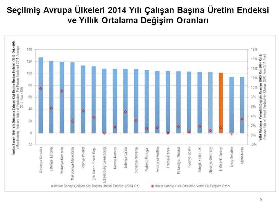 Seçilmiş Avrupa Ülkeleri 2014 Yılı Çalışan Başına Üretim Endeksi