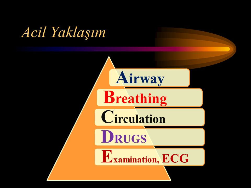 Airway Breathing Circulation DRUGS Examination, ECG Acil Yaklaşım