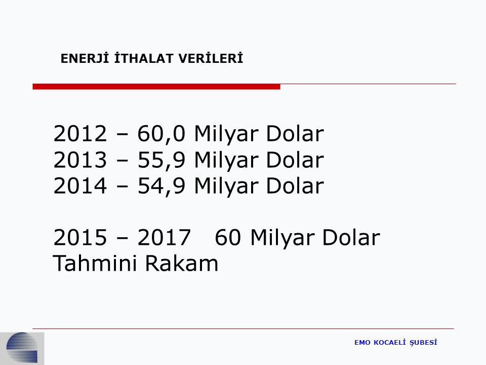 2012 – 60,0 Milyar Dolar 2013 – 55,9 Milyar Dolar