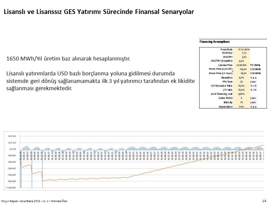 Lisanslı ve Lisanssız GES Yatırımı Sürecinde Finansal Senaryolar