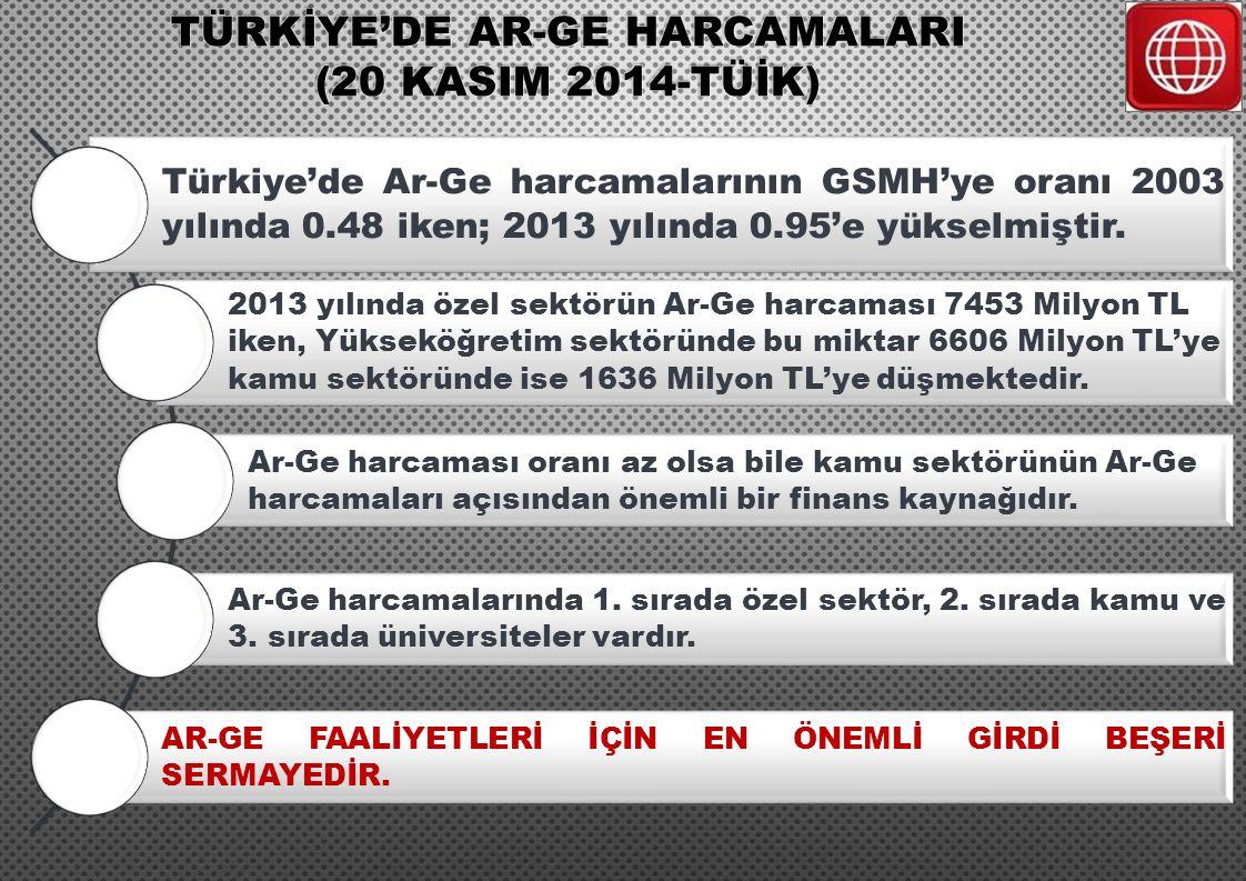 TÜRKİYE'DE AR-GE HARCAMALARI (20 KASIM 2014-TÜİK)