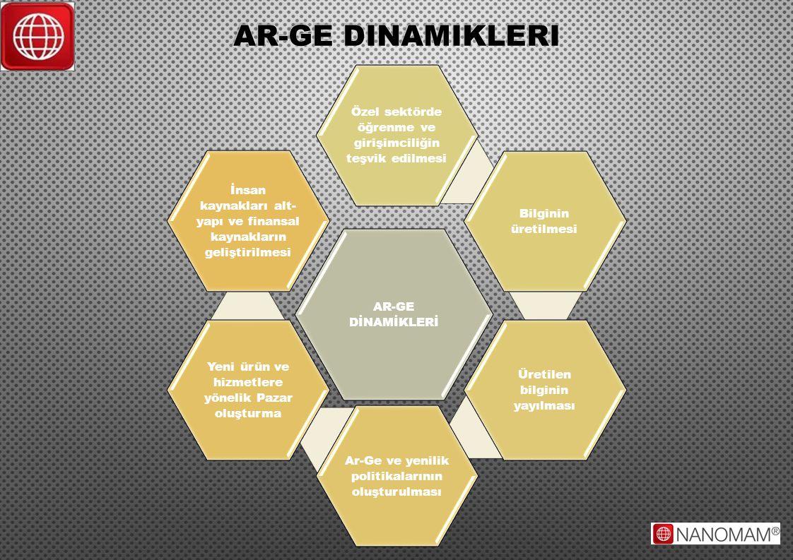 Ar-ge dinamikleri AR-GE DİNAMİKLERİ