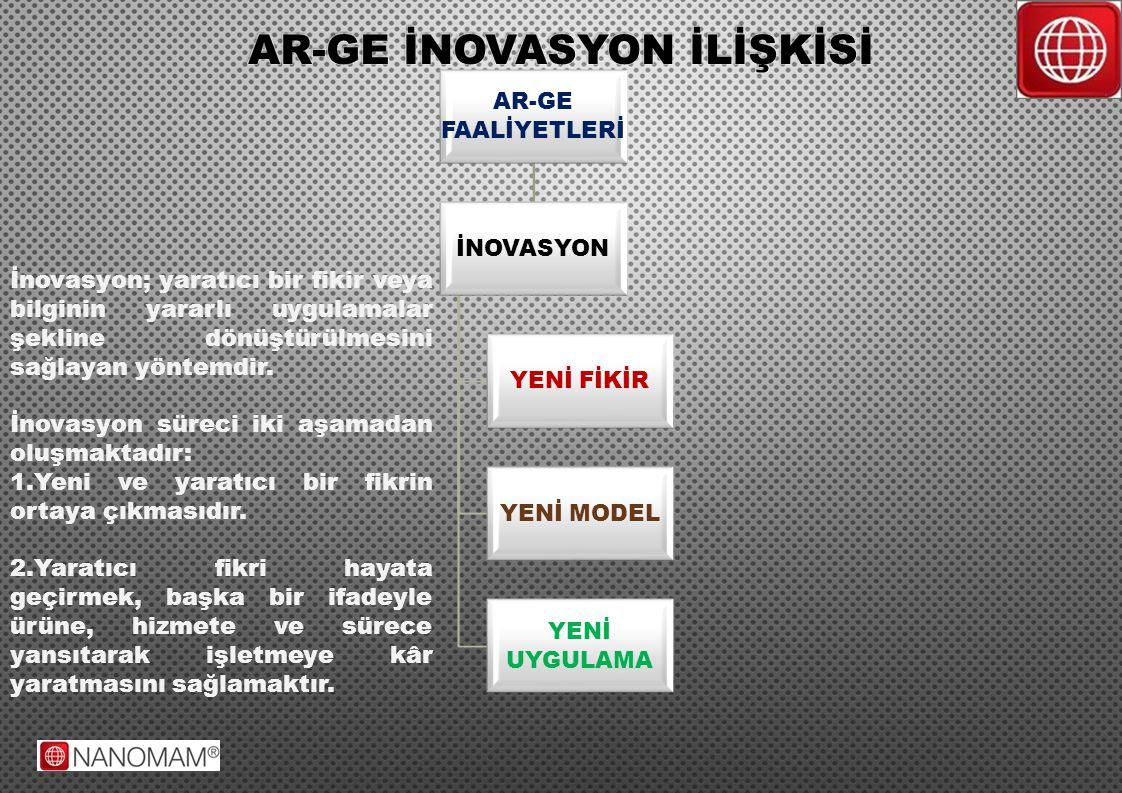 AR-GE İNOVASYON İLİŞKİSİ