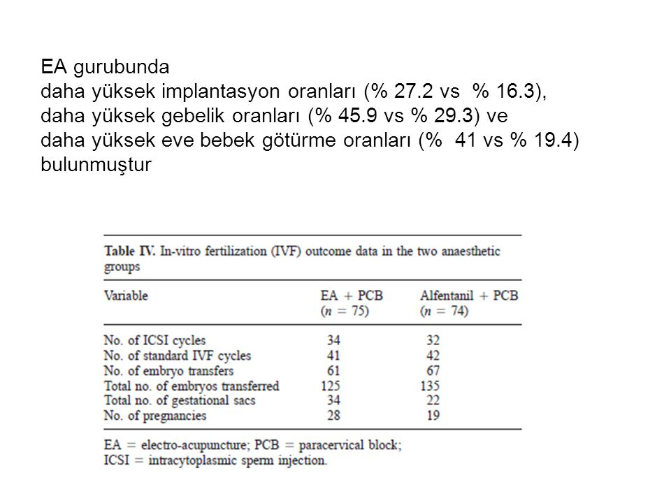 EA gurubunda daha yüksek implantasyon oranları (% 27. 2 vs % 16