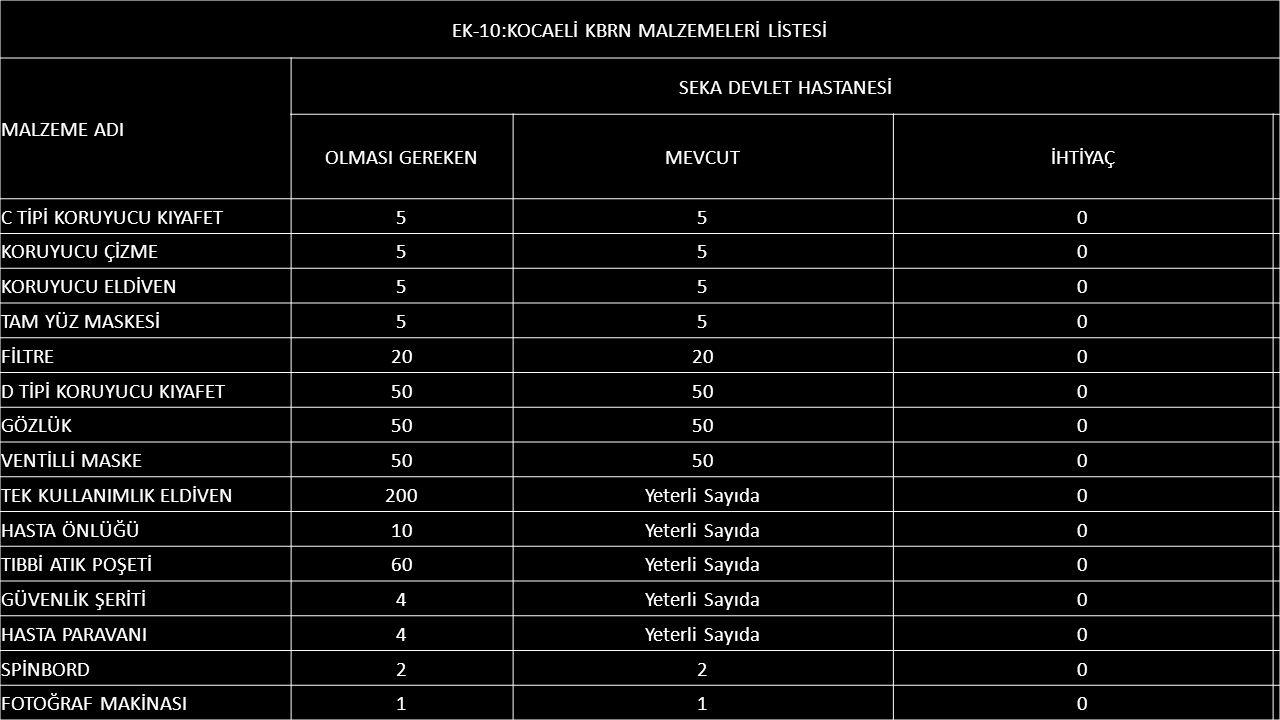 EK-10:KOCAELİ KBRN MALZEMELERİ LİSTESİ