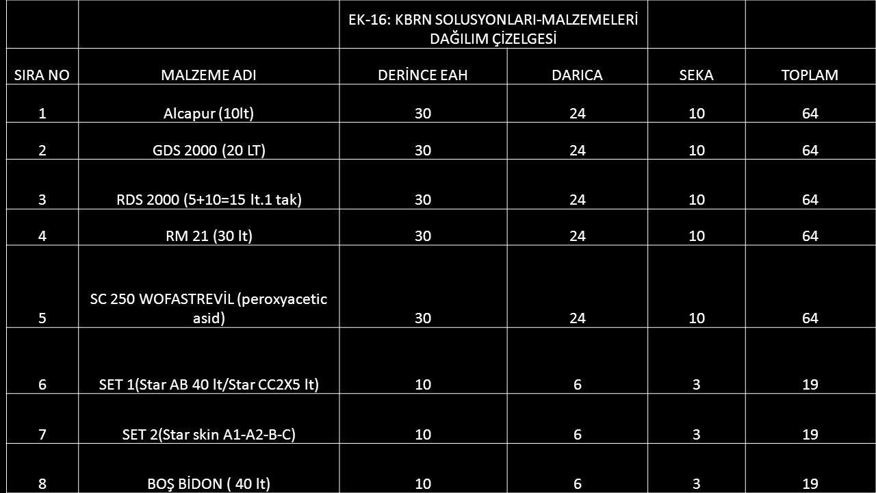 EK-16: KBRN SOLUSYONLARI-MALZEMELERİ DAĞILIM ÇİZELGESİ