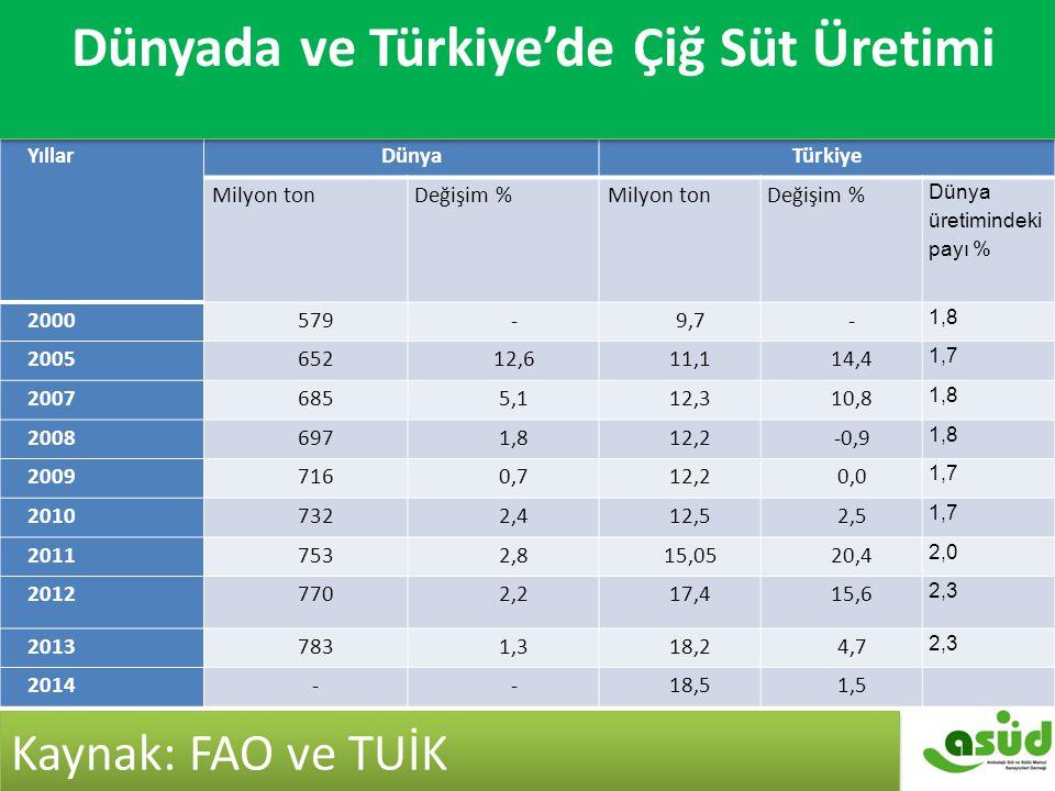 Dünyada ve Türkiye'de Çiğ Süt Üretimi