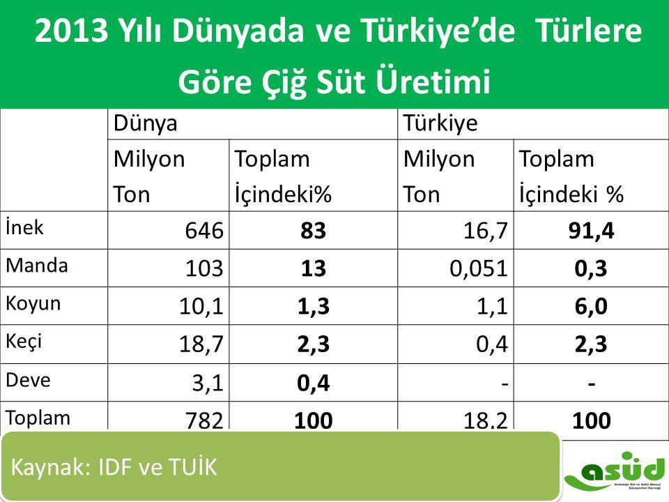 2013 Yılı Dünya ve Türkiye'de Türlere Göre Çiğ Süt Üretimi