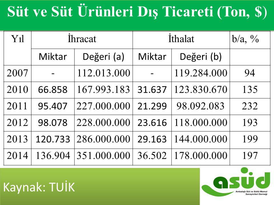 2007-2014 Süt ve Süt Ürünleri Dış Ticareti ($)