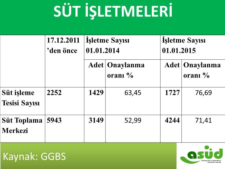 Süt İşletmeleri SÜT İŞLETMELERİ Kaynak: GGBS 17.12.2011'den önce