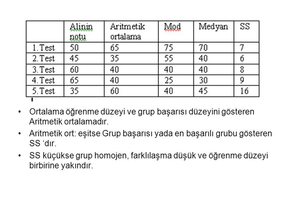 Ortalama öğrenme düzeyi ve grup başarısı düzeyini gösteren Aritmetik ortalamadır.