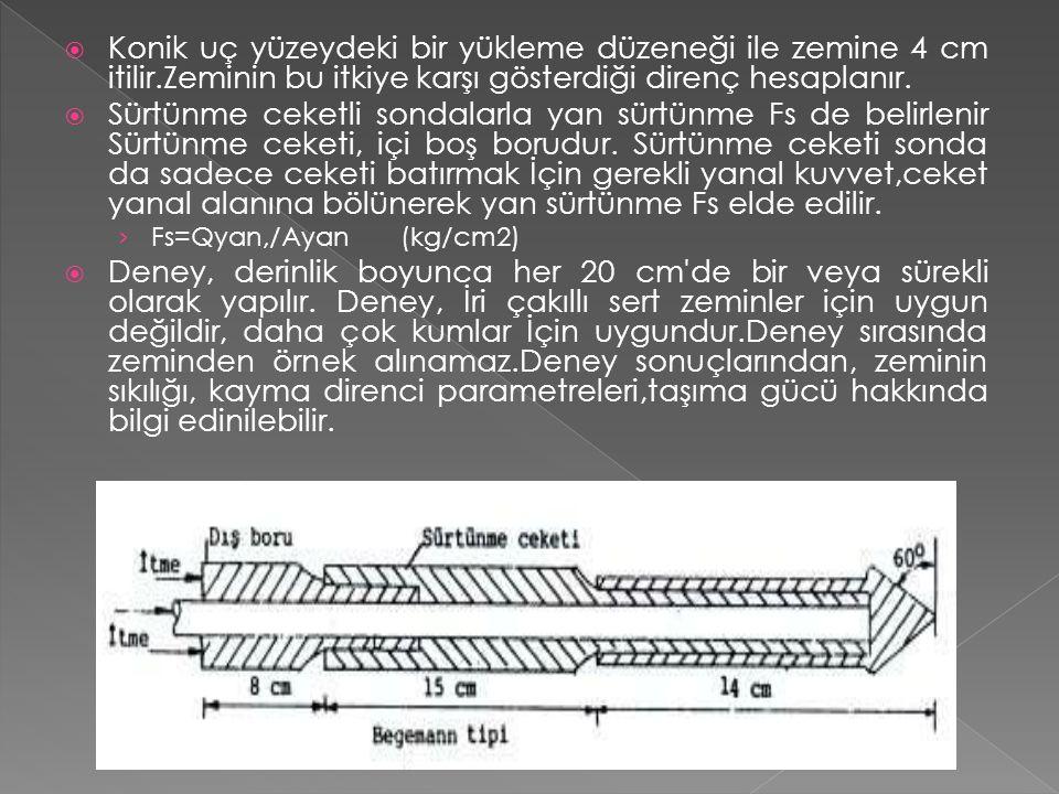 Konik uç yüzeydeki bir yükleme düzeneği ile zemine 4 cm itilir