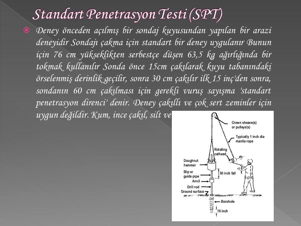 Standart Penetrasyon Testi (SPT)