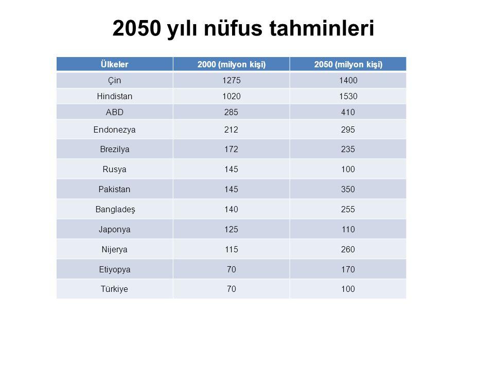 2050 yılı nüfus tahminleri Ülkeler 2000 (milyon kişi)