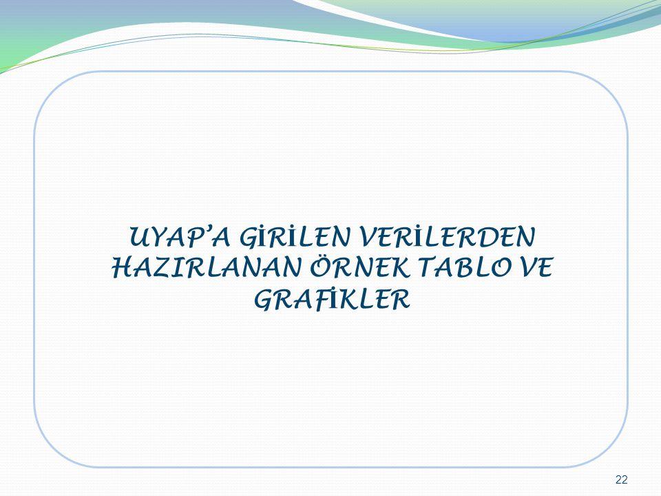 UYAP'A GİRİLEN VERİLERDEN HAZIRLANAN ÖRNEK TABLO VE GRAFİKLER