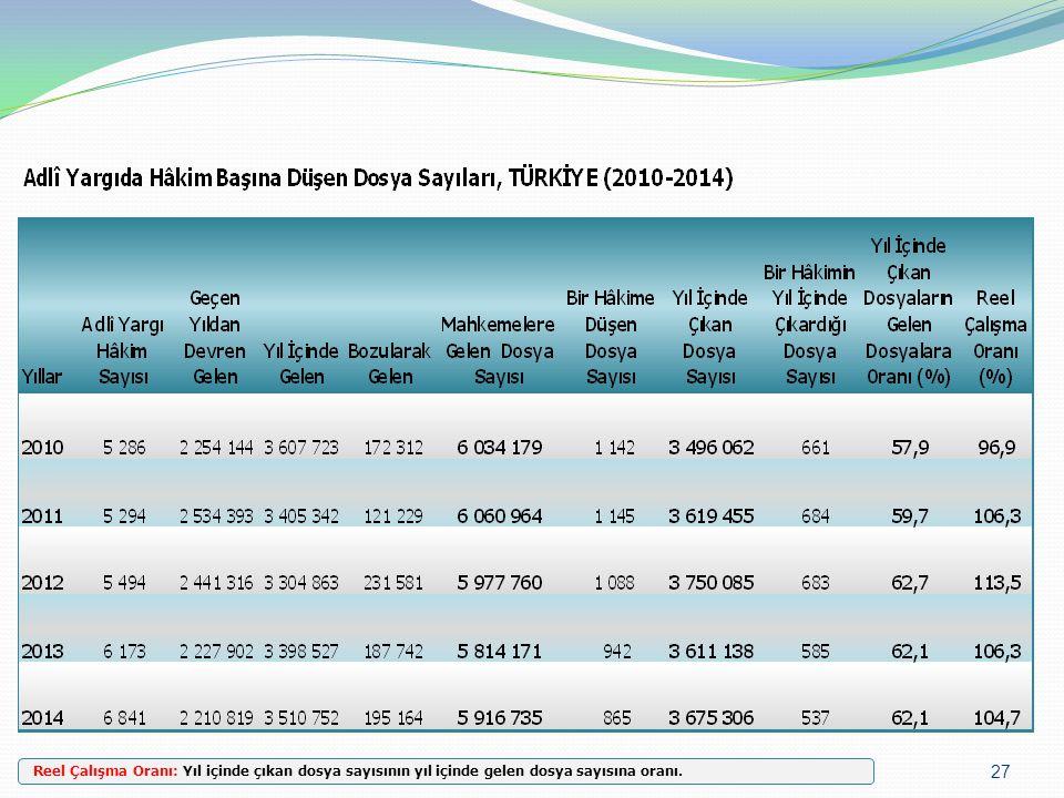 Reel Çalışma Oranı: Yıl içinde çıkan dosya sayısının yıl içinde gelen dosya sayısına oranı.