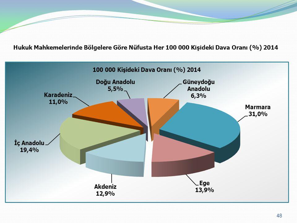 Hukuk Mahkemelerinde Bölgelere Göre Nüfusta Her 100 000 Kişideki Dava Oranı (%) 2014