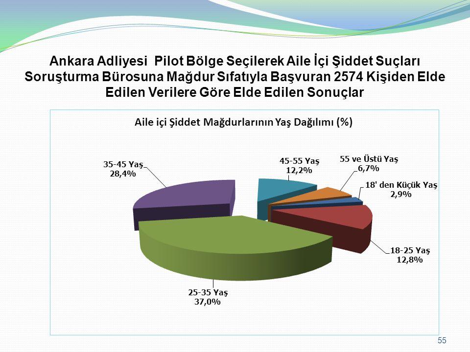 Ankara Adliyesi Pilot Bölge Seçilerek Aile İçi Şiddet Suçları Soruşturma Bürosuna Mağdur Sıfatıyla Başvuran 2574 Kişiden Elde Edilen Verilere Göre Elde Edilen Sonuçlar