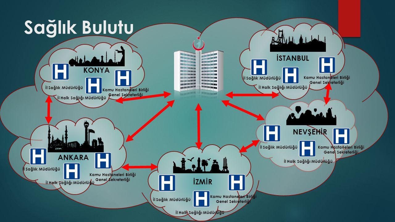 Sağlık Bulutu İSTANBUL KONYA NEVŞEHİR ANKARA İZMİR İl Sağlık Müdürlüğü