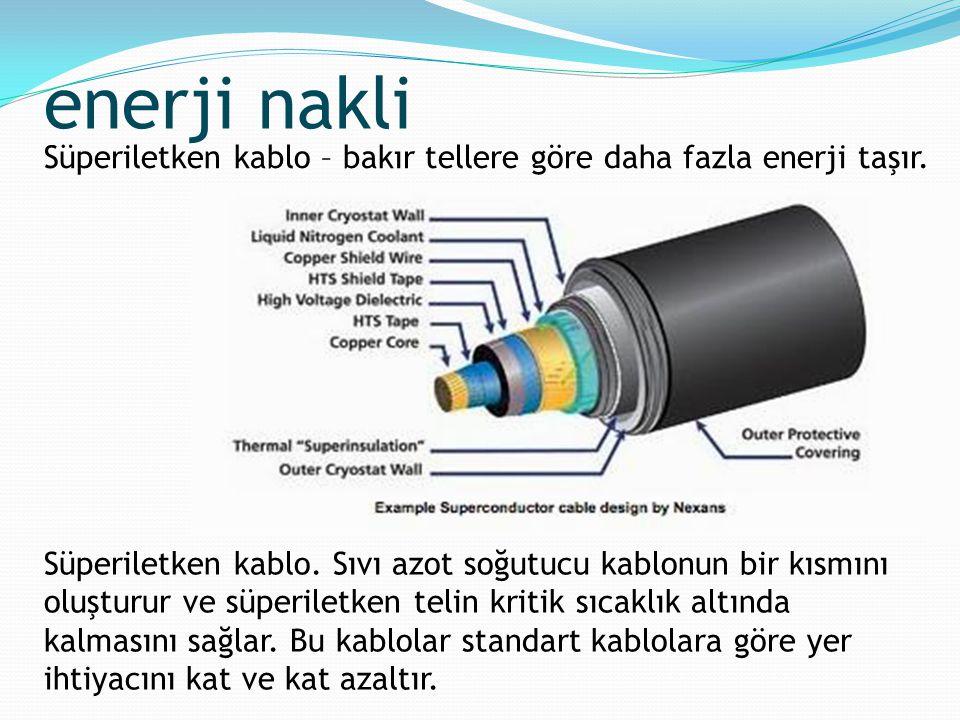 enerji nakli Süperiletken kablo – bakır tellere göre daha fazla enerji taşır.