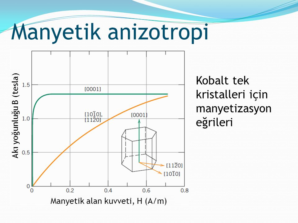 Manyetik anizotropi Kobalt tek kristalleri için manyetizasyon eğrileri