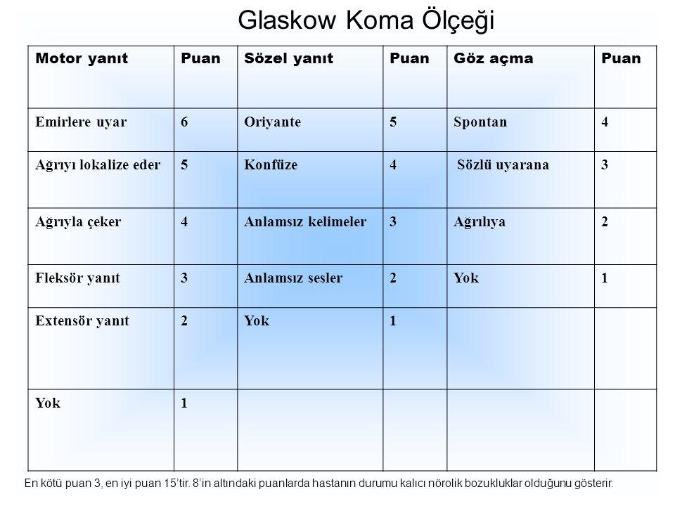 Glaskow Koma Ölçeği Motor yanıt Puan Sözel yanıt Göz açma