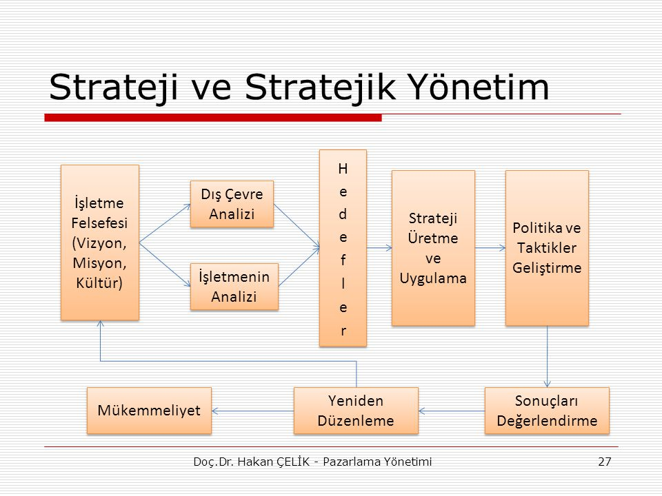 Strateji ve Stratejik Yönetim