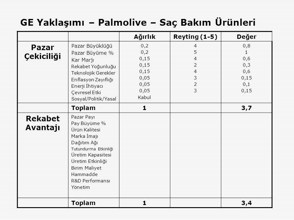 GE Yaklaşımı – Palmolive – Saç Bakım Ürünleri