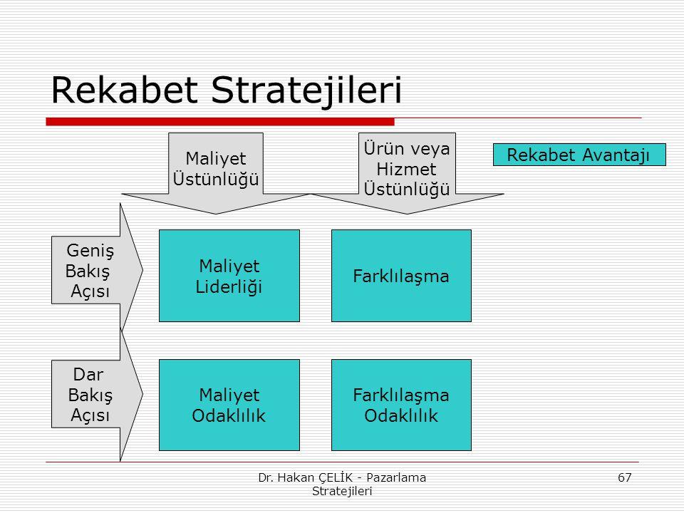 Dr. Hakan ÇELİK - Pazarlama Stratejileri