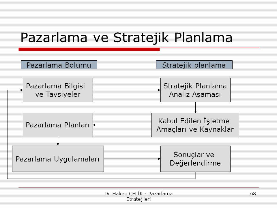 Pazarlama ve Stratejik Planlama