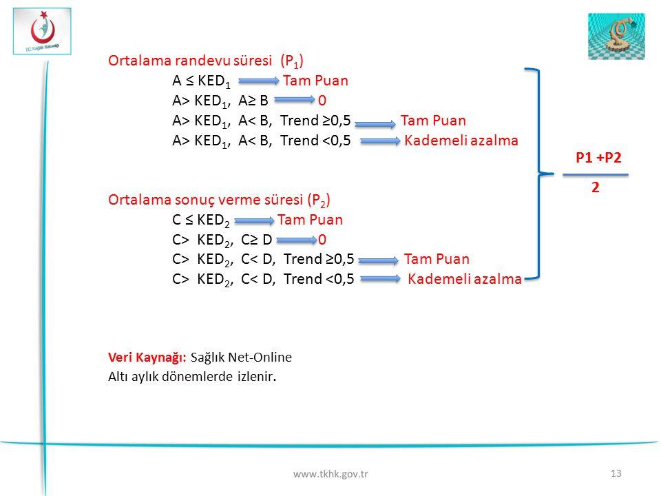 Ortalama randevu süresi (P1) A ≤ KED1 Tam Puan A> KED1, A≥ B 0