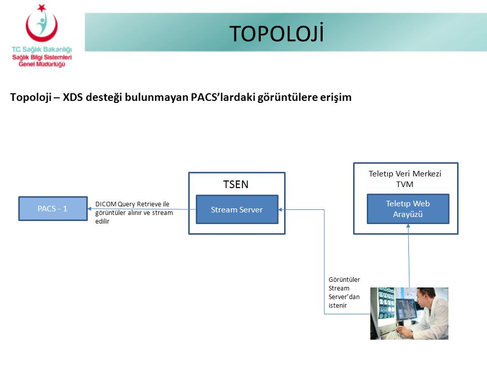 Teletıp Veri Merkezi TVM