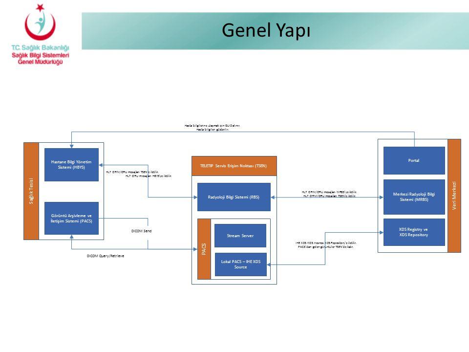 Genel Yapı PACS Sağlık Tesisi Veri Merkezi