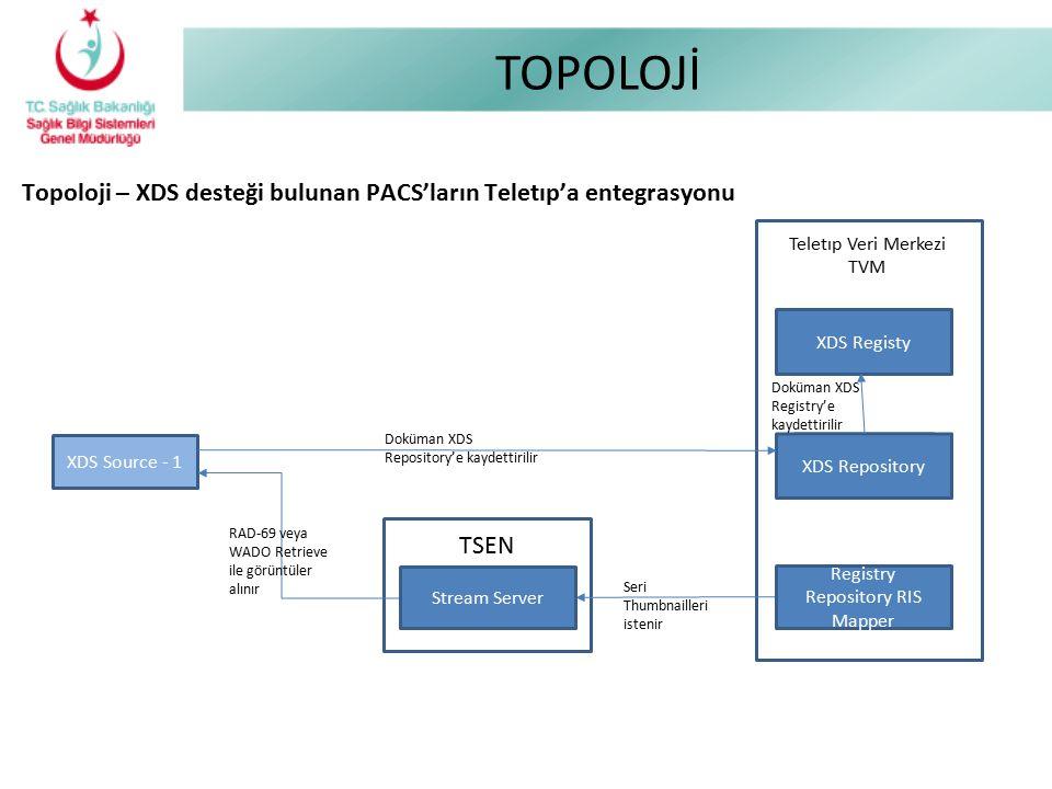 TOPOLOJİ Topoloji – XDS desteği bulunan PACS'ların Teletıp'a entegrasyonu. Teletıp Veri Merkezi TVM.