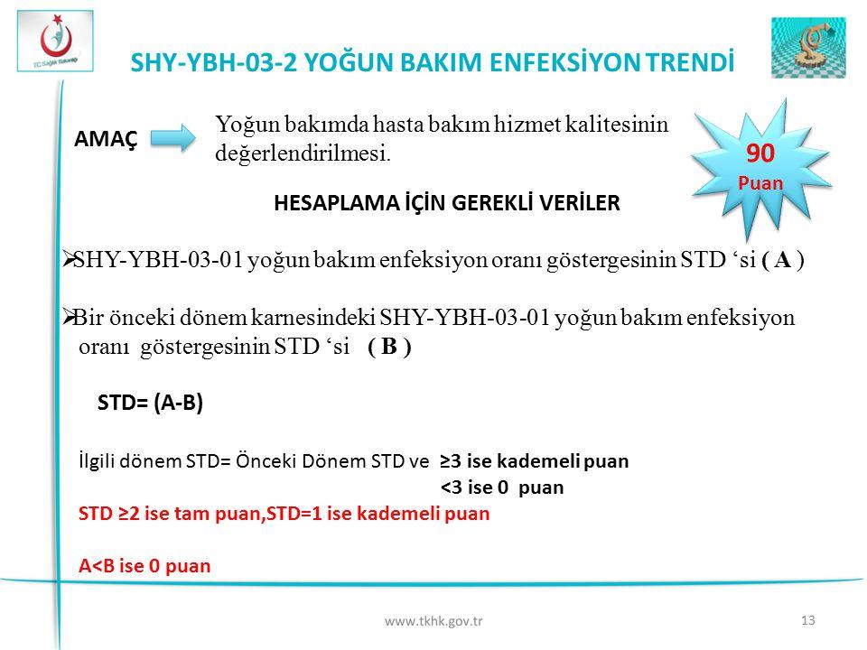 SHY-YBH-03-2 YOĞUN BAKIM ENFEKSİYON TRENDİ