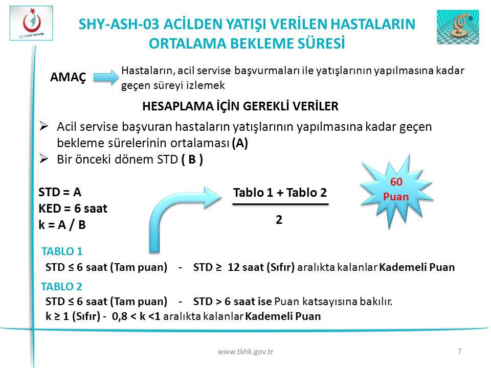 SHY-ASH-03 ACİLDEN YATIŞI VERİLEN HASTALARIN ORTALAMA BEKLEME SÜRESİ