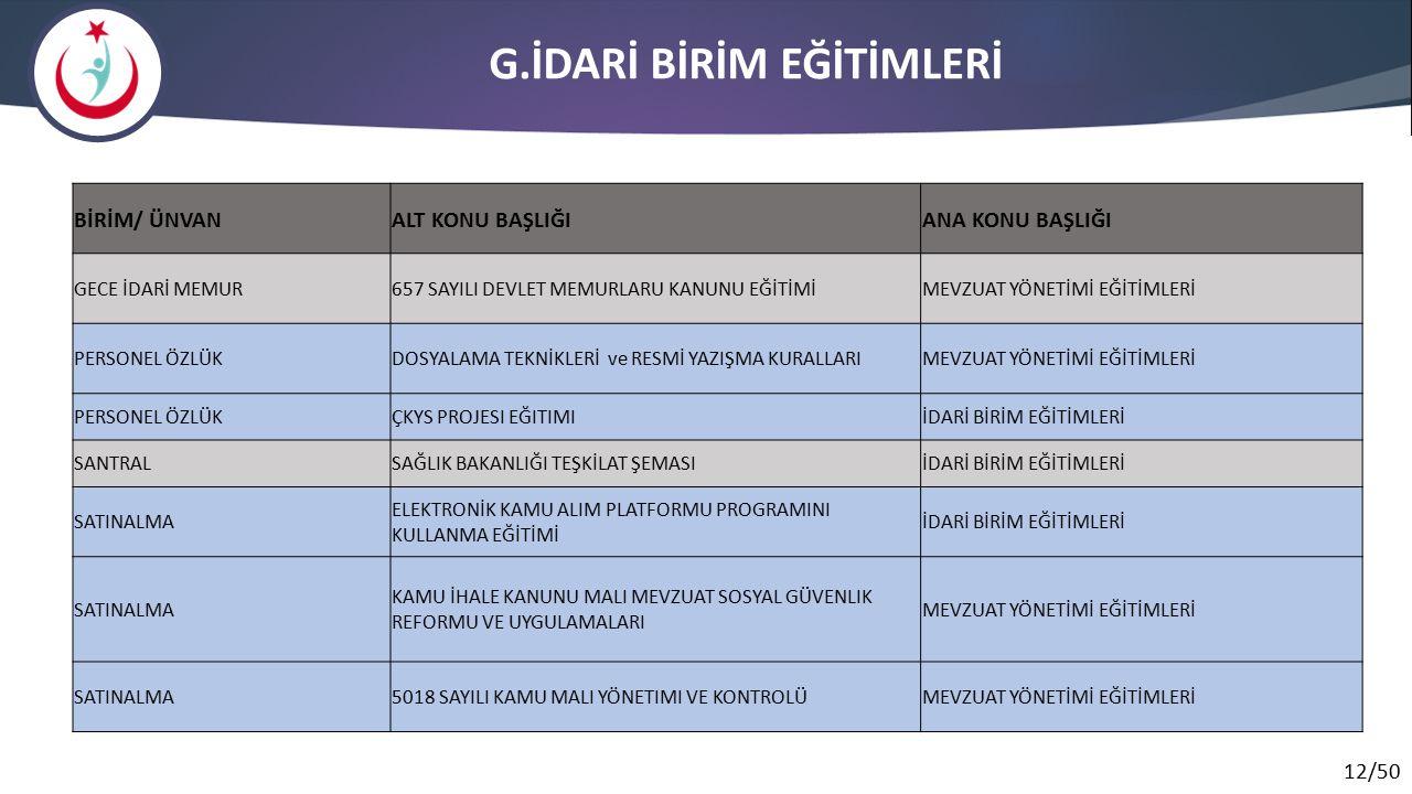 G.İDARİ BİRİM EĞİTİMLERİ