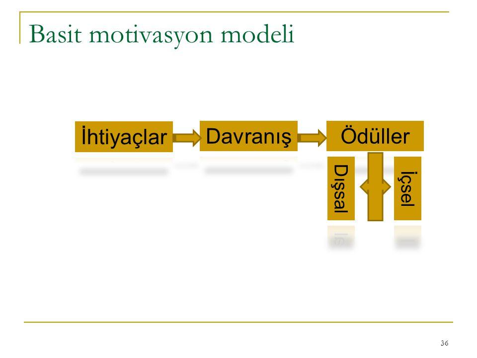 Basit motivasyon modeli
