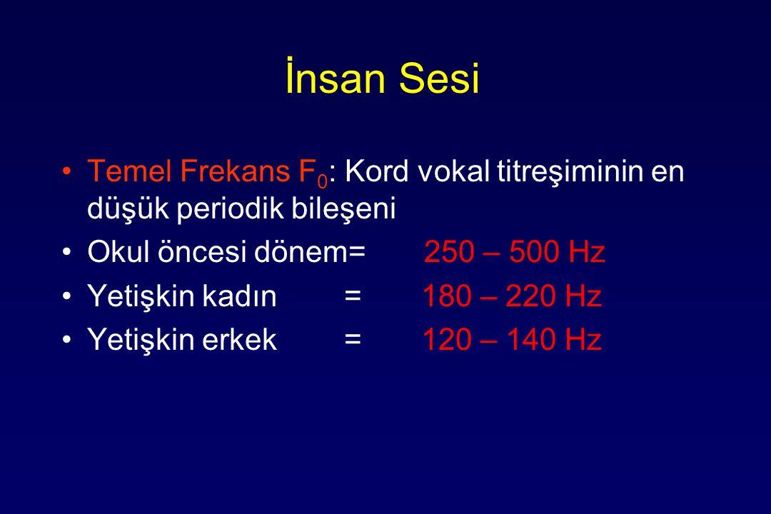 İnsan Sesi Temel Frekans F0: Kord vokal titreşiminin en düşük periodik bileşeni. Okul öncesi dönem= 250 – 500 Hz.