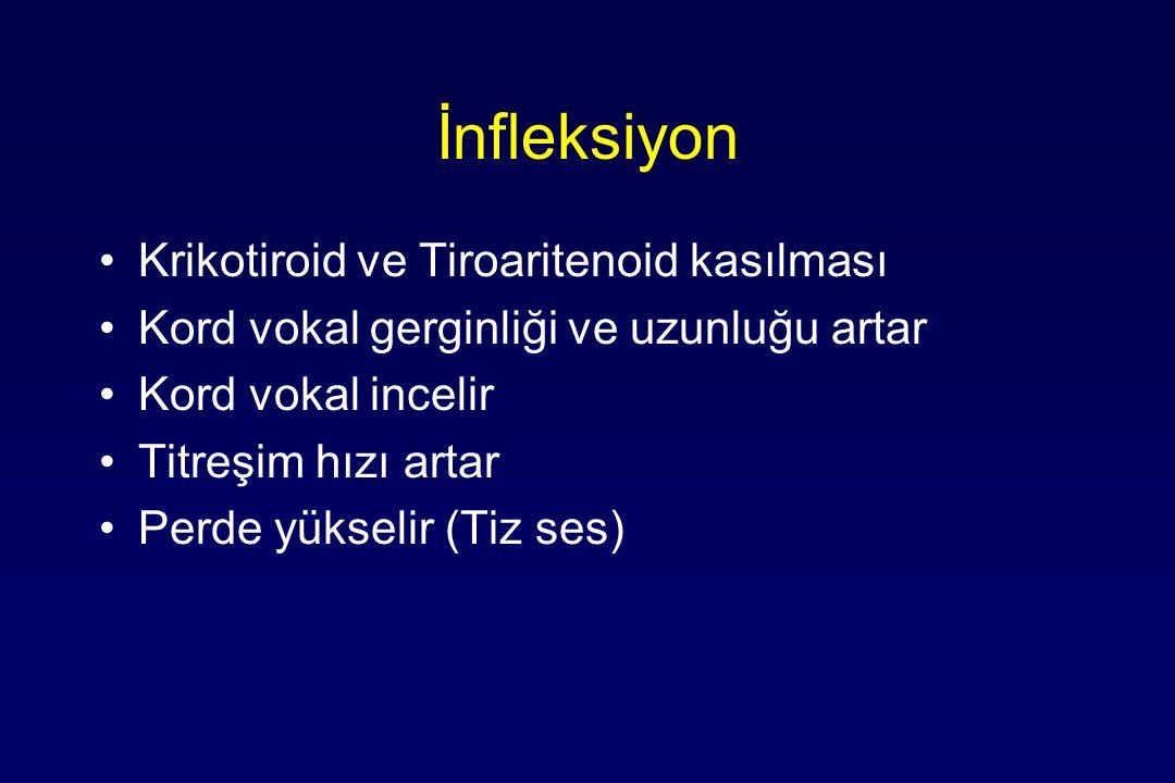 İnfleksiyon Krikotiroid ve Tiroaritenoid kasılması