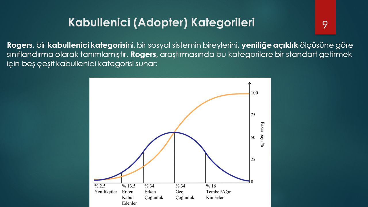 Kabullenici (Adopter) Kategorileri