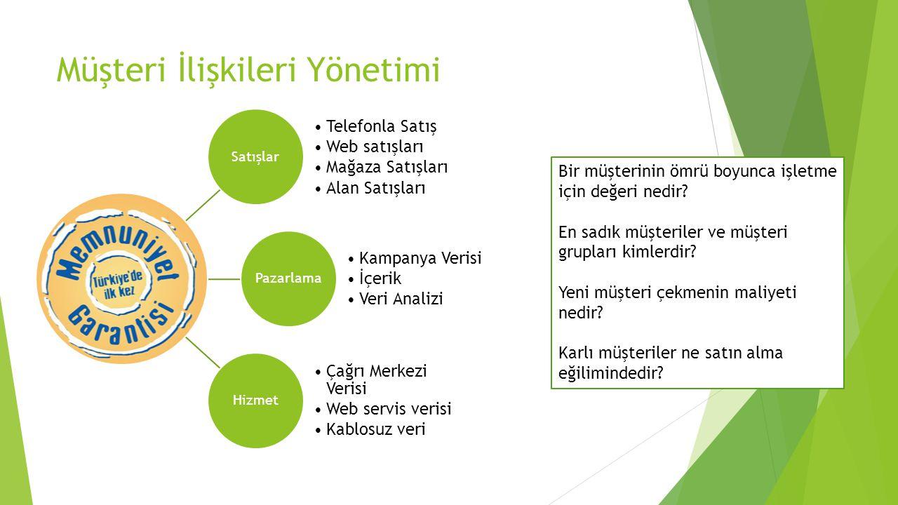 Müşteri İlişkileri Yönetimi