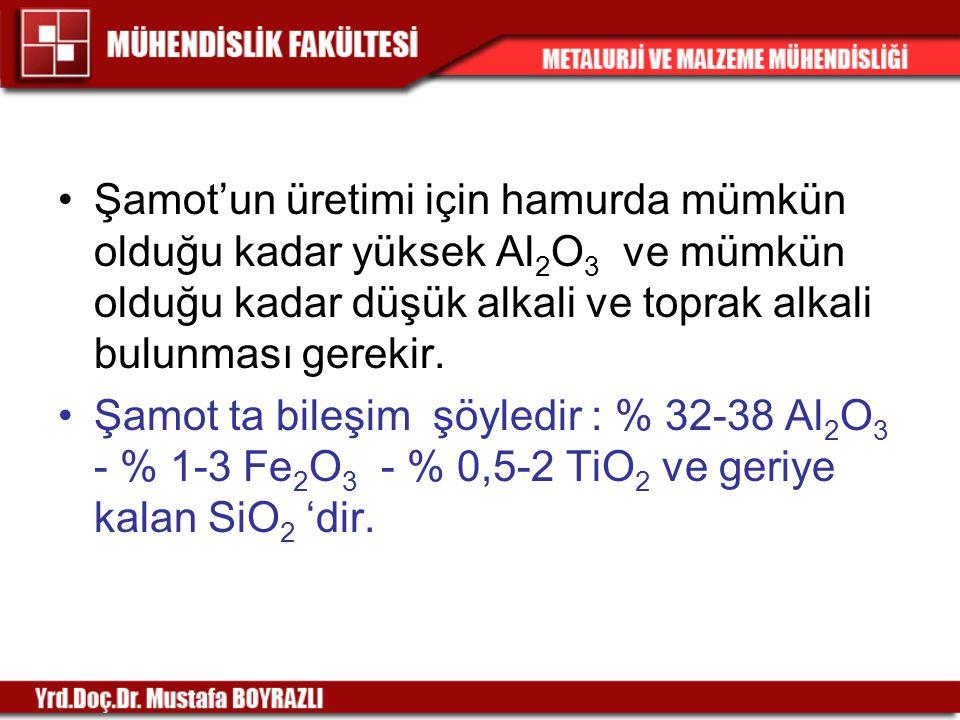Şamot'un üretimi için hamurda mümkün olduğu kadar yüksek Al2O3 ve mümkün olduğu kadar düşük alkali ve toprak alkali bulunması gerekir.