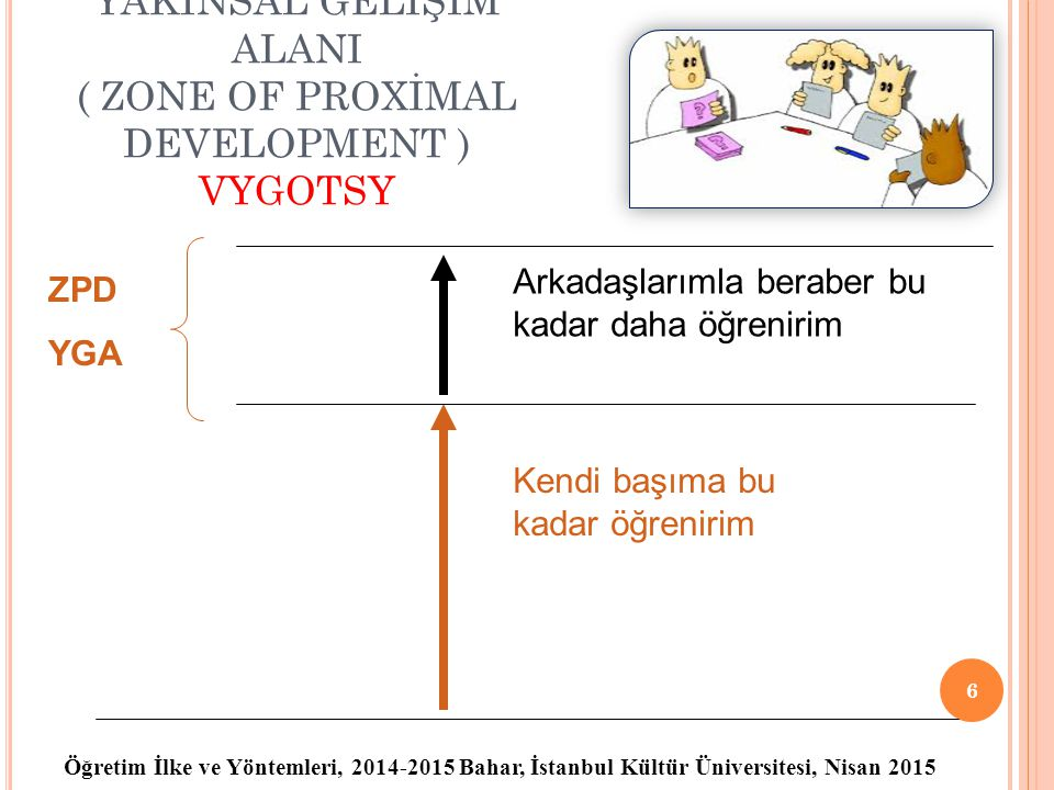YAKINSAL GELİŞİM ALANI ( ZONE OF PROXİMAL DEVELOPMENT ) VYGOTSY